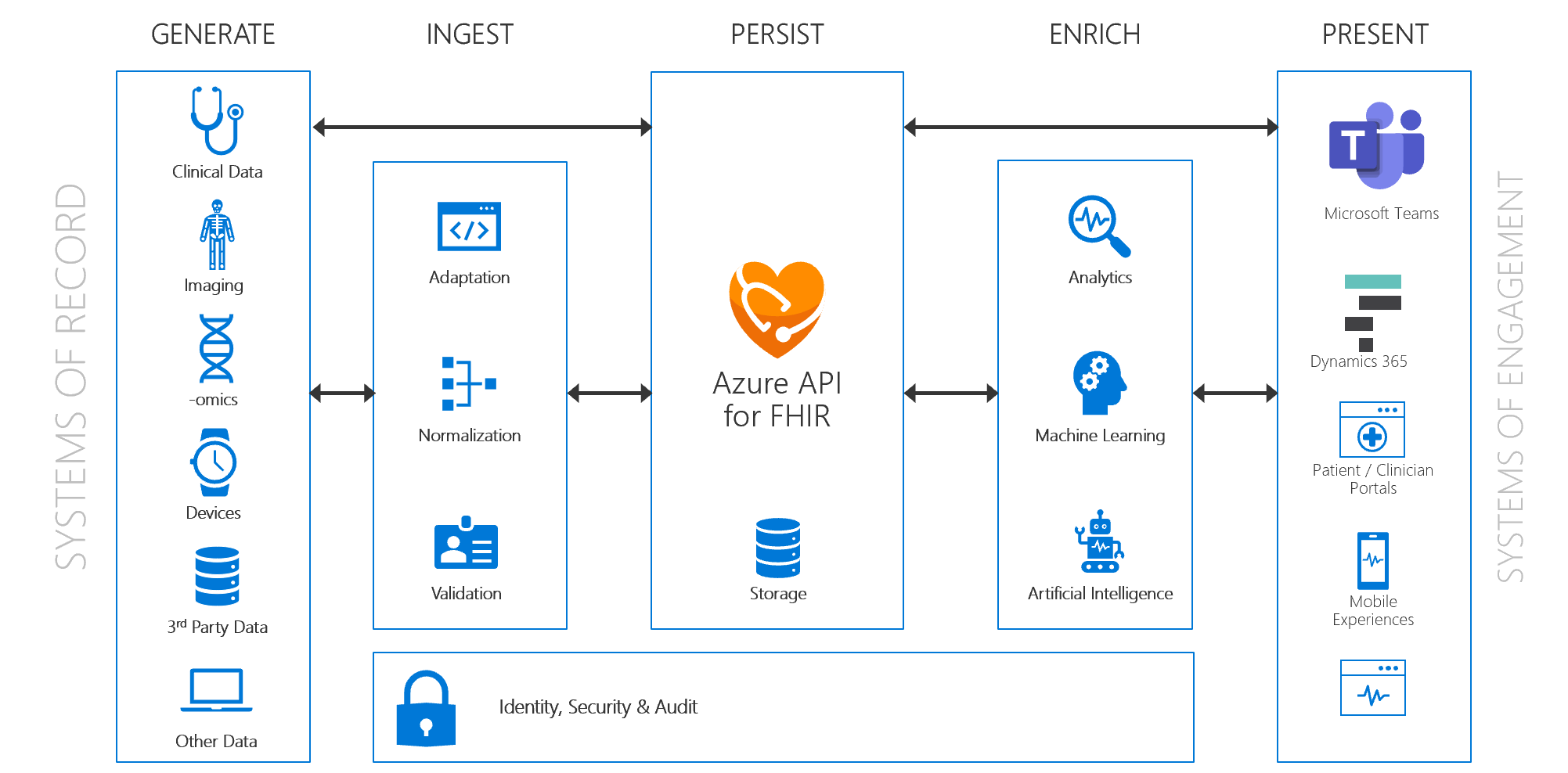 Why Fhir Became A First Class Data Type In Azure When Technology Meets Healthcare